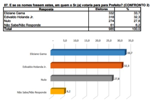 Pesquisa São Luís (2)