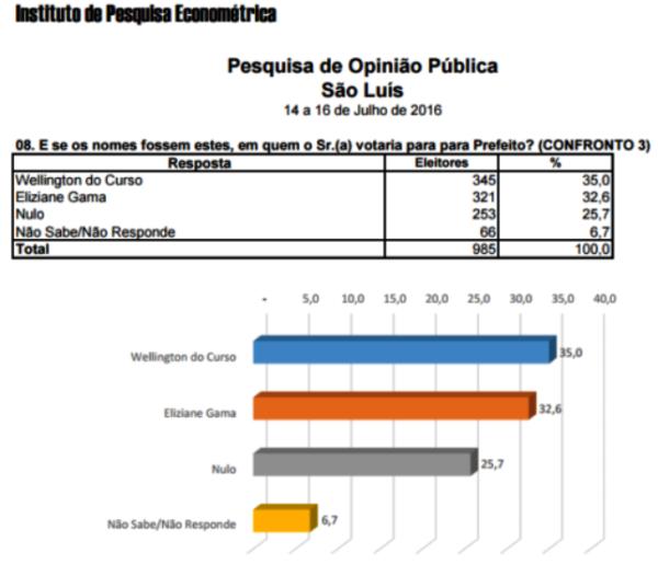 Pesquisa São Luís (3)