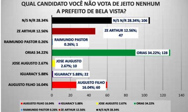 Augusto Filho leva vantagem no quesito rejeição