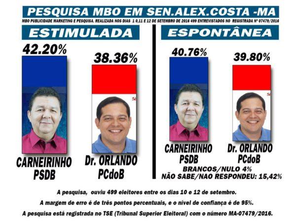 pesquisa-senador-alexandre-costa