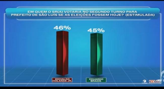 Pesquisa Exata /TV Guará