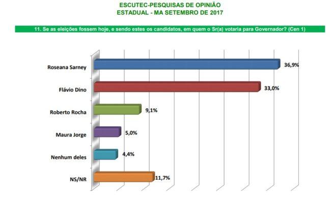 Roseana Sarney Fl%C3%A1vio Dino 1 e1505586666369 - Eleições 2018: Se as eleições fossem hoje, Roseana estaria eleita governadora, afirma pesquisa - minuto barra