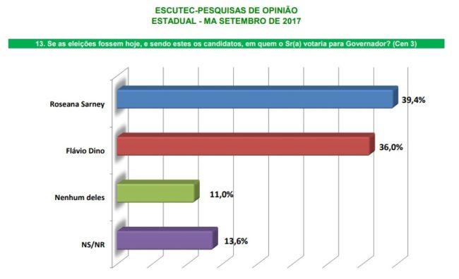 Roseana Sarney Fl%C3%A1vio Dino 3 e1505586730941 - Eleições 2018: Se as eleições fossem hoje, Roseana estaria eleita governadora, afirma pesquisa - minuto barra