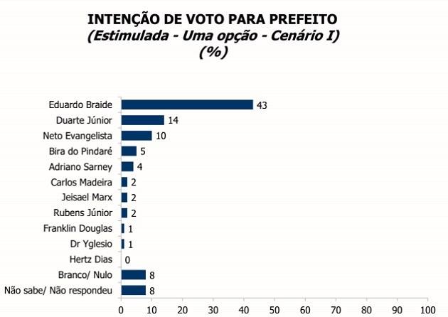 Primeira pesquisa após convenções partidárias traz liderança de Braide para prefeito de São Luís