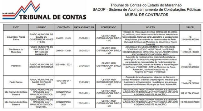 Os contratos da empresa Center Med Distribuidora